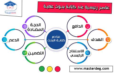 ستة عناصر رئيسية ينبغي مراعاتها عند كتابة بحوث علمية