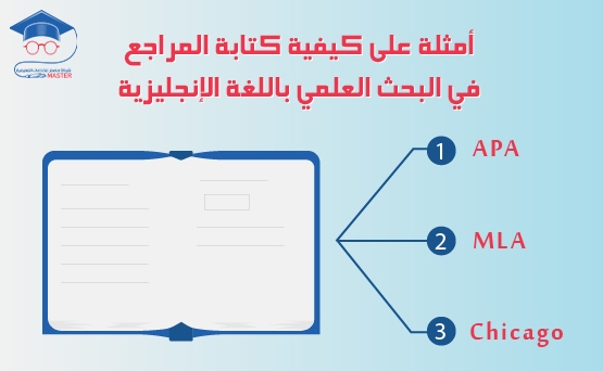 أمثلة على كيفية كتابة المراجع في البحث العلمي باللغة الإنجليزية
